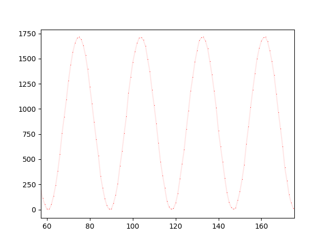graph of sine wave sampled at 295 kHz